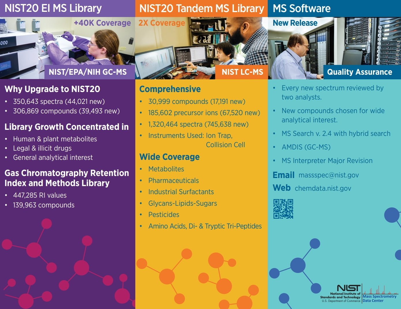 What Inside NIST 2020
